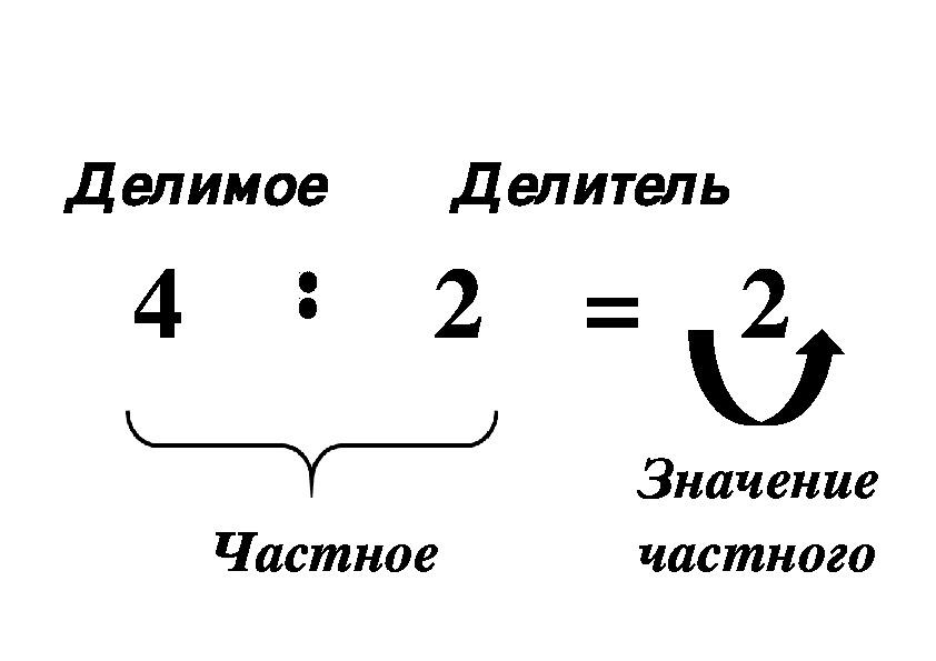Картинки название компонентов при умножении