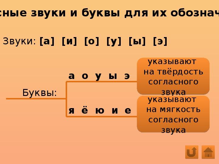 Звуко-буквенный разбор слова 1 класс
