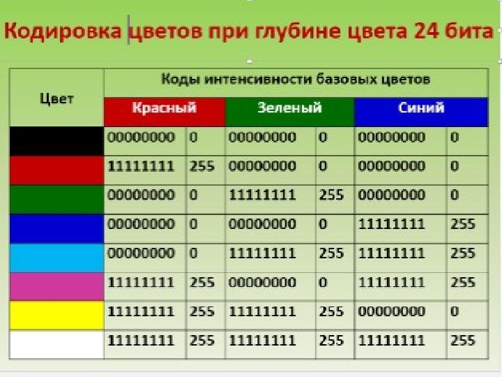 Презентация по информатике «Палитры цветов в системах цветопередачи RGB, CMYK и HSB»