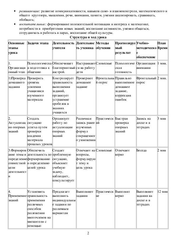 Технологическая карта урока математики   «Разложение многочленов на множители с помощью формул сокращенного умножения».