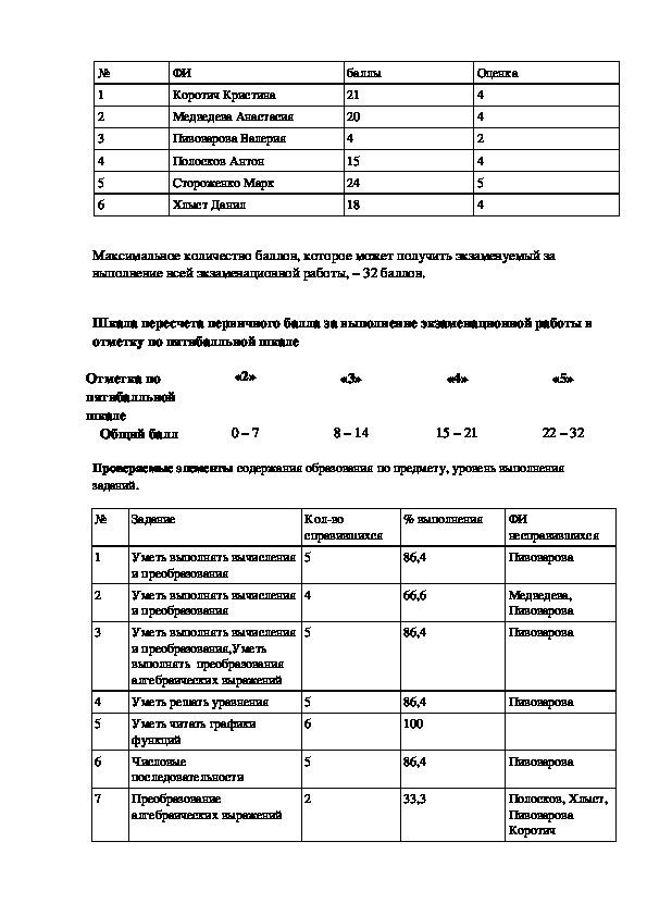 Анализ пробного экзамена по физике в форме ОГЭ