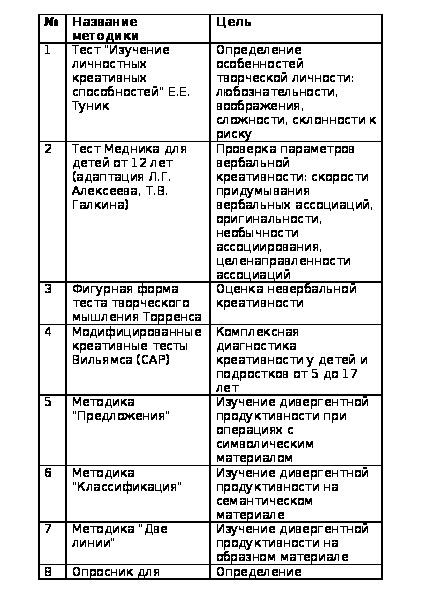 Методики выявления одаренности учащихся