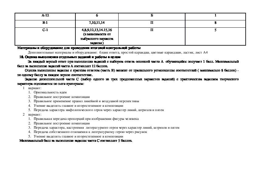 Адаптированная рабочая программа по изо ФГОС (6 - 8 класс)
