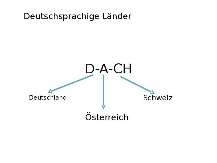 Презентация D-A-Ch (Deutschsprachige Länder)