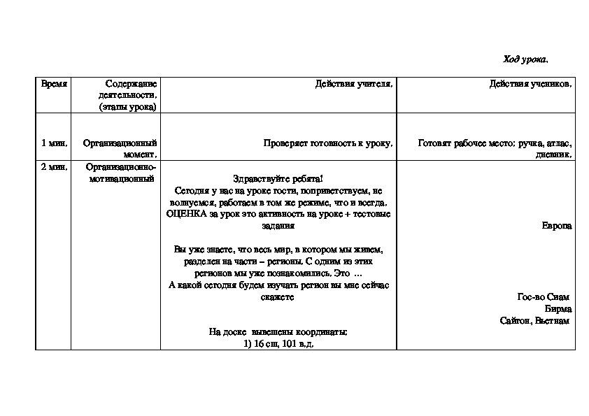 Методическая разработка урока.  Тема урока:   Формирование политической карты Азии. 10 класс