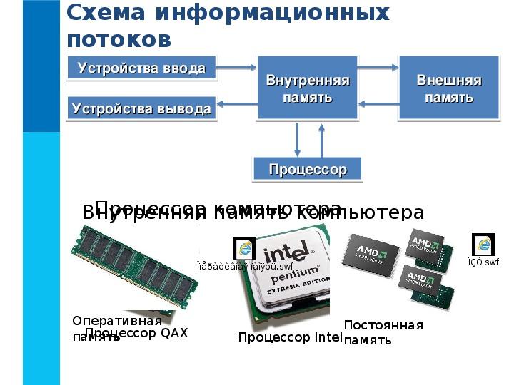 Основные компоненты компьютера и их функции