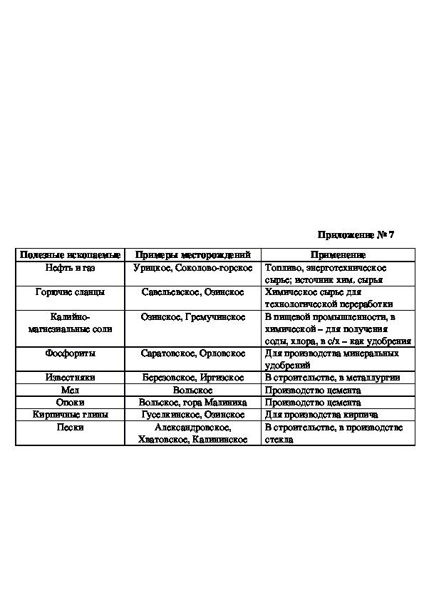 """Практические работы """"География Саратовской области""""."""