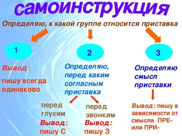 """Презентация по русскому языку """"Правописание приставок"""""""