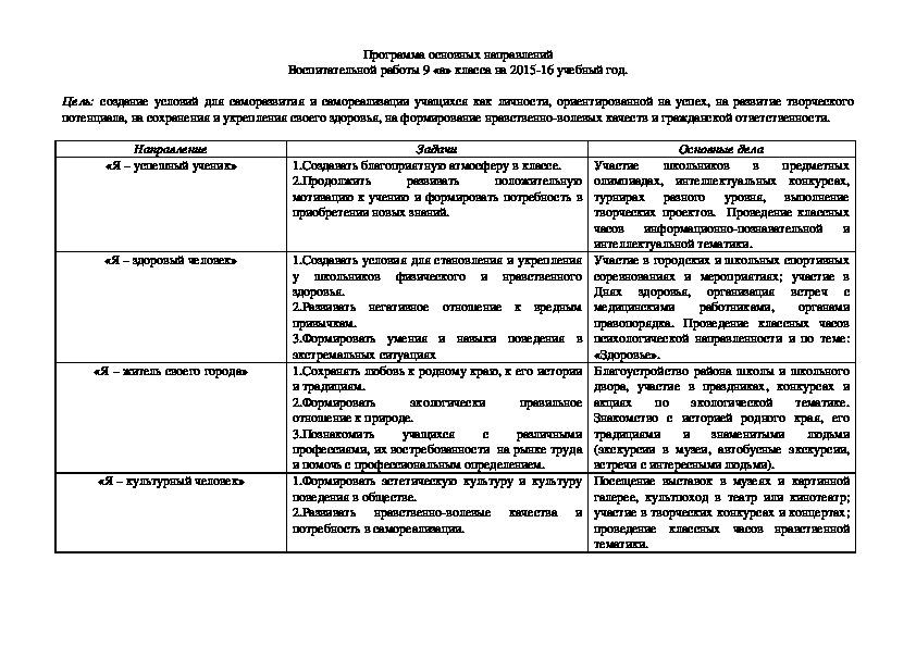 Программа основных направлений Воспитательной работы 9 «а» класса на 2015-16 учебный год.