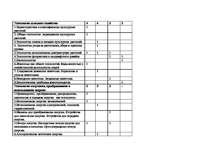 Рабочая программа для 5 класса по технологии по ФГОС