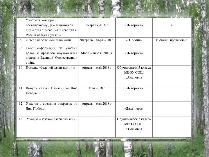 """Презентация """"Эколого - гражданский проект """"Зеленая аллея памяти"""" 3 класс"""