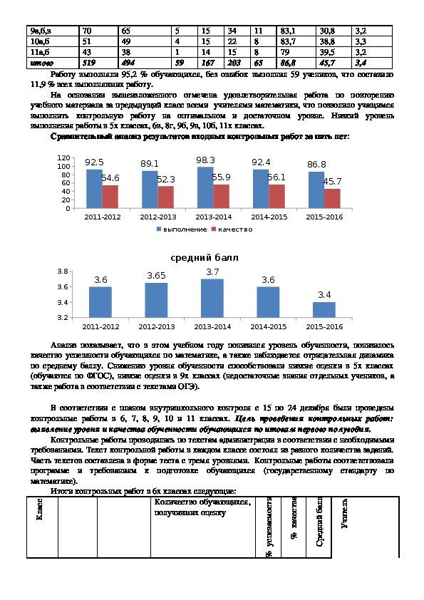 Результаты внутреннего аудита по математике