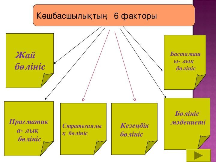 """Презентация """"Лидерство и управление в обучении"""""""
