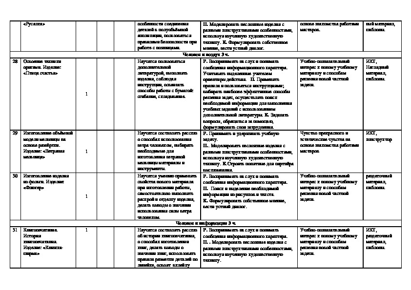 Календарно-тематическое планирование по технологии (2 класс)