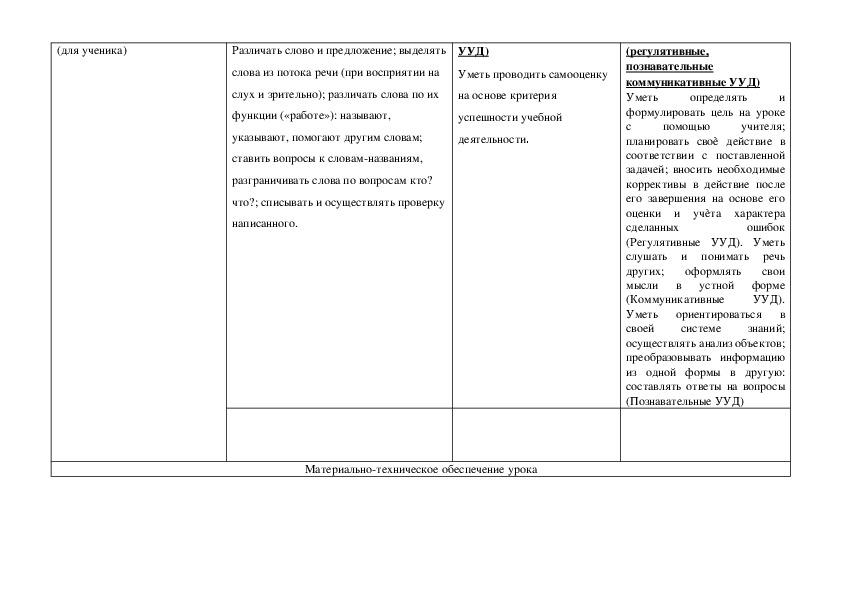 """Сценарий урока по русскому языку на тему """"Слова, отвечающие на вопросы кто? что?"""" (1 класс, русский язык)"""