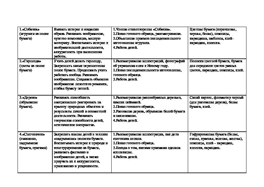 """План кружковой работы в подготовительной группе """"Девицы - мастерицы"""""""