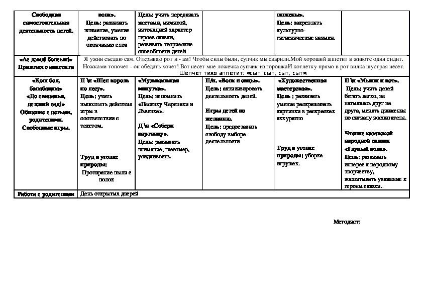 Перспективные планы на среднюю группу, технологические карты