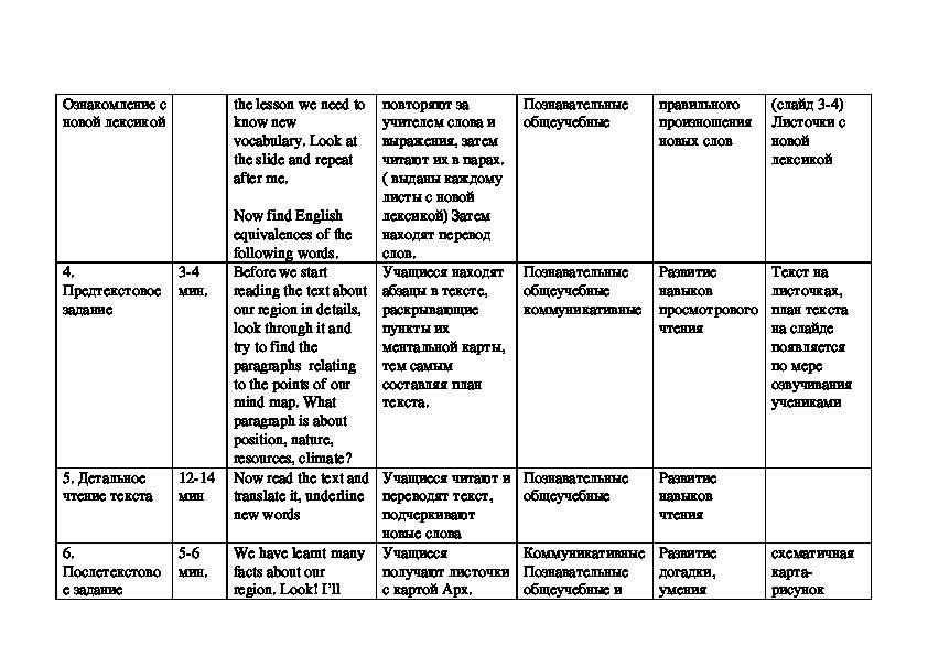 """Технологическая карта урока по английскому языку """"География Архангельской области"""""""