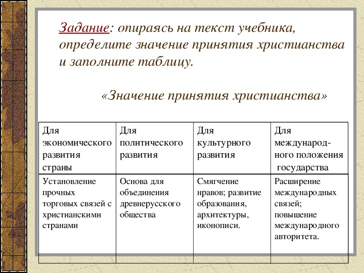 Конспект урока по истории России с древнейших времен до конца XVII века