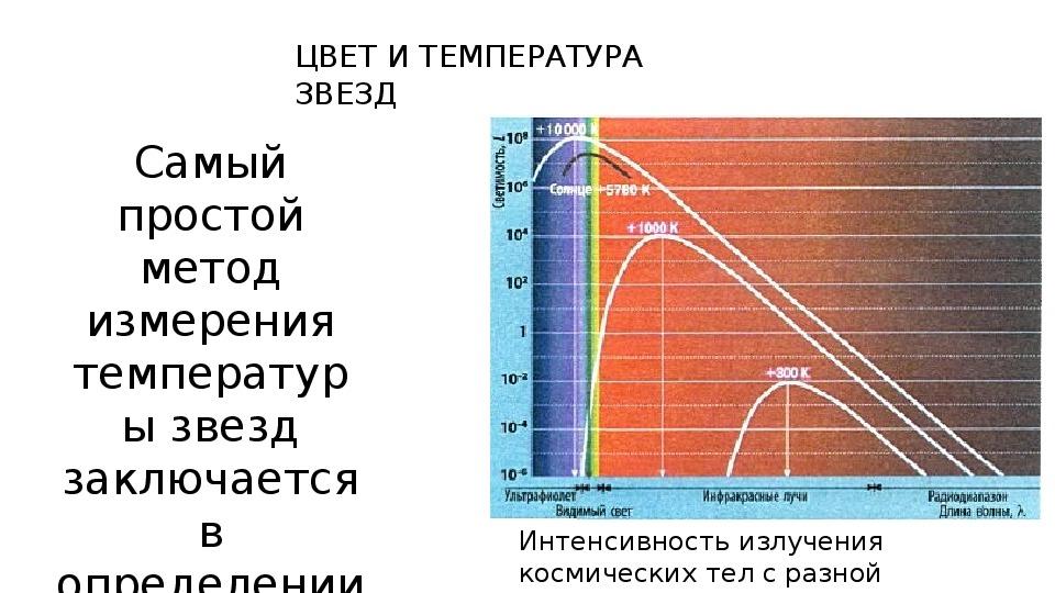 "Презентация по астрономии "" Спектры светимости звезд """