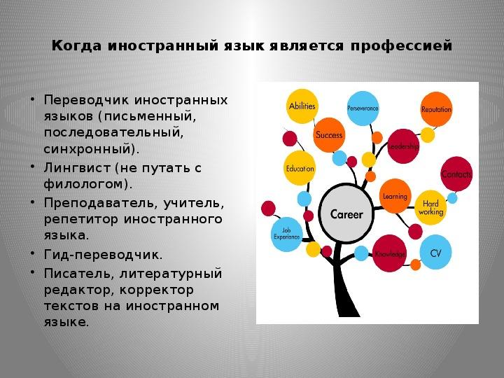 """Презентация : """" профориентация на уроках английского языка2"""
