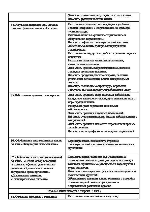 Календарно-тематическое планирование по биологии, 5-9 класс.