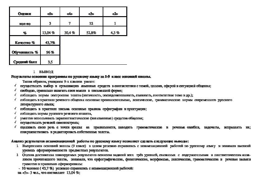 Аналитическая справка  о результатах экзаменационной работы  в формате ОГЭ по русскому языку