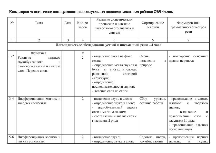 Календарно-тематическое планирование  индивидуальных логопедических  для ребенка ОВЗ 4 класс
