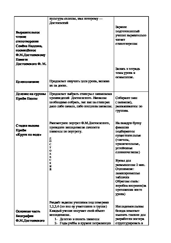 Конспект урока литературы на тему,,Ф.М.  Достоевский. Биография и личность писателя. Этапы творческого пути.