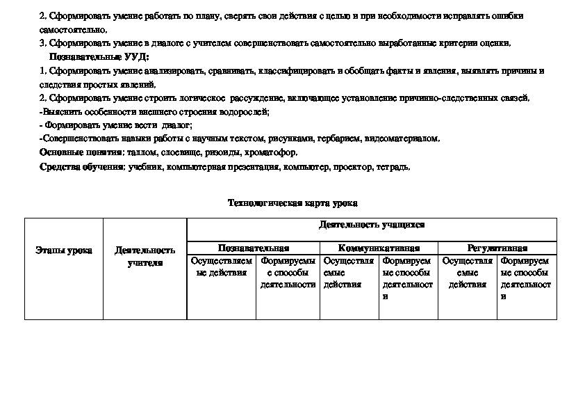 Конспект открытого урока в 5 «б» классе    по теме  «Водоросли, их многообразие, строение, среда обитания»