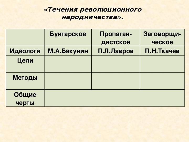 """Презентация по истории на тему """"Зарождение революционного народничества и его идеология"""" ( 8 класс, история)"""