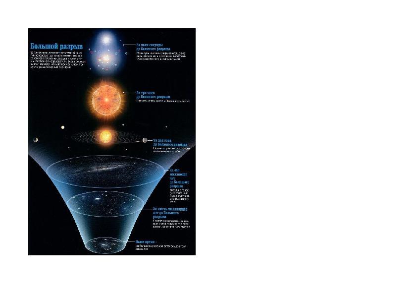 Теория Большого Взрыва.