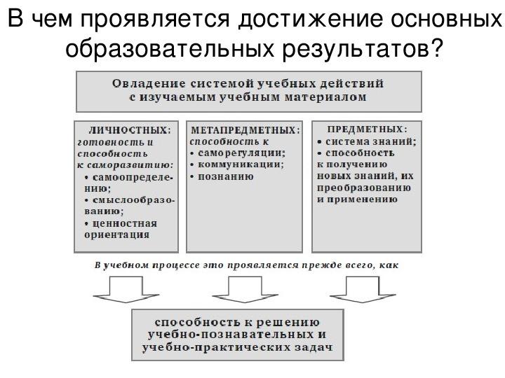 Презентация семинара Особенности учебных заданий, направленных на формирование личностных и метапредметных результатов