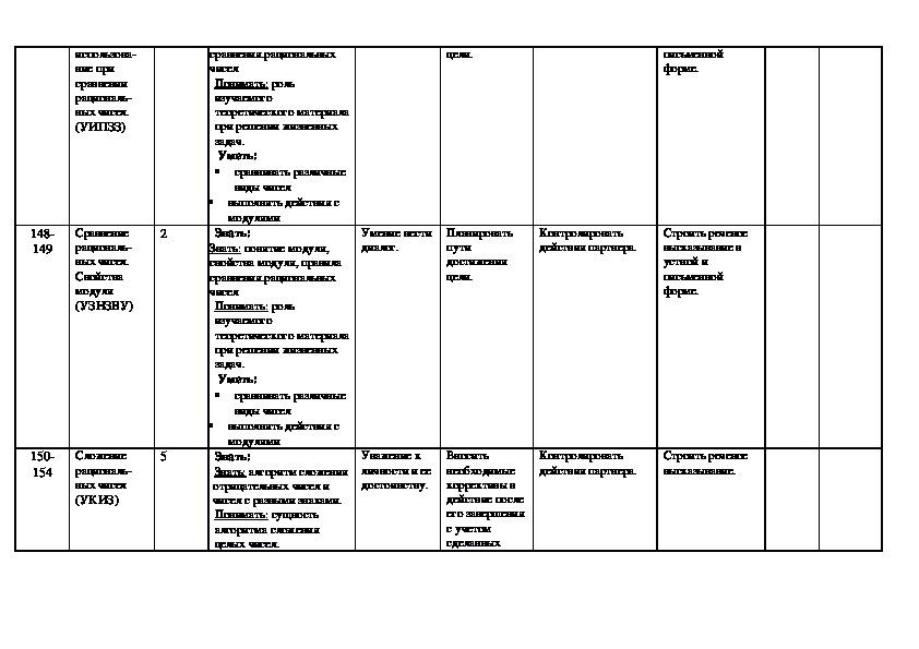 Рабочая программа по математике 6 класс