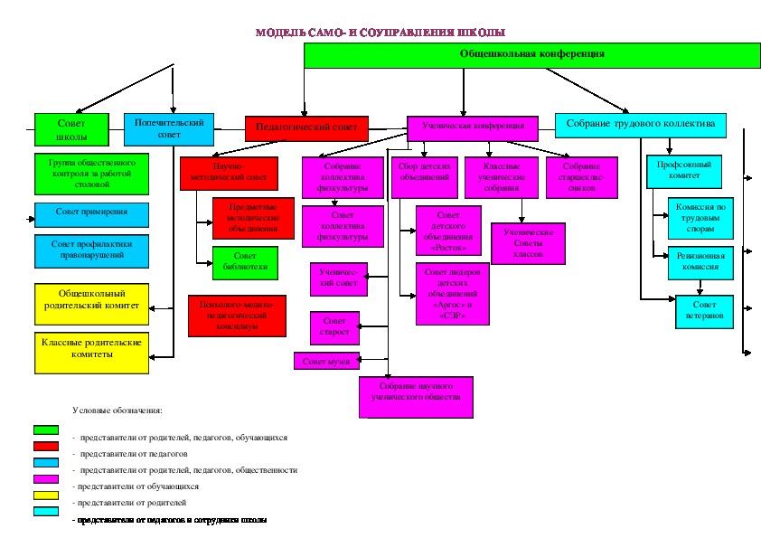 Структура самоуправления в школе
