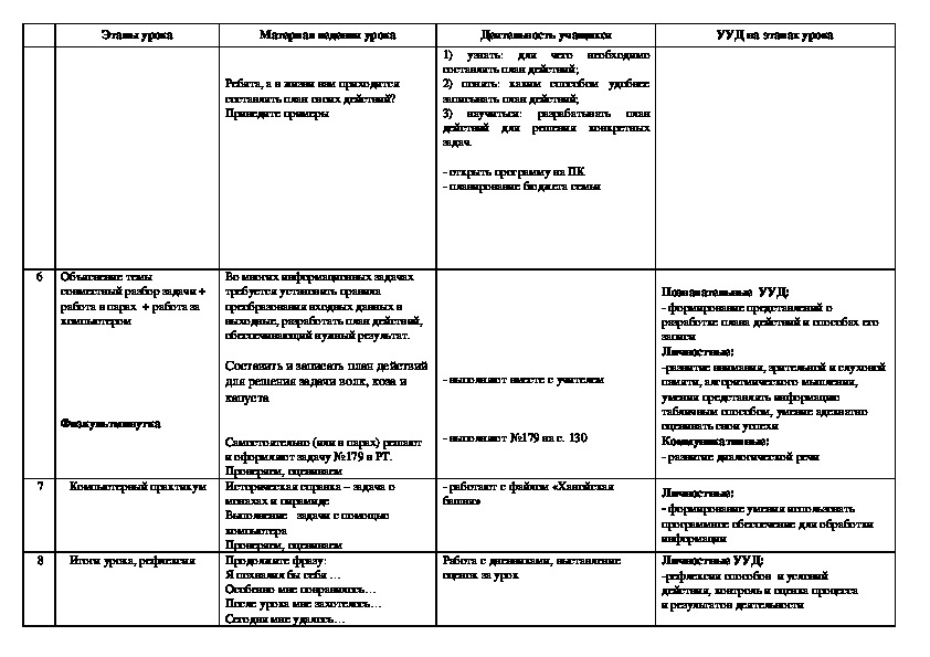 """Урок информатики на тему """"Разработка плана действий"""" (5 класс)"""