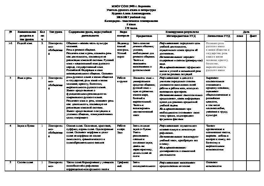 Рабочая программа по русскому языку (5 класс)