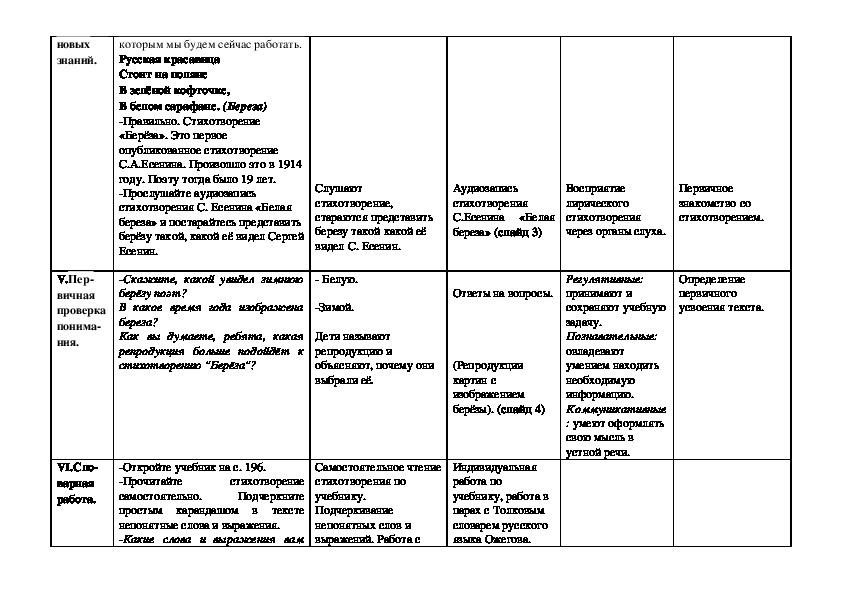 Технологическая карта интегрированного урока (литературное чтение + ИЗО)  Тема урока С.А. Есенин «Береза».