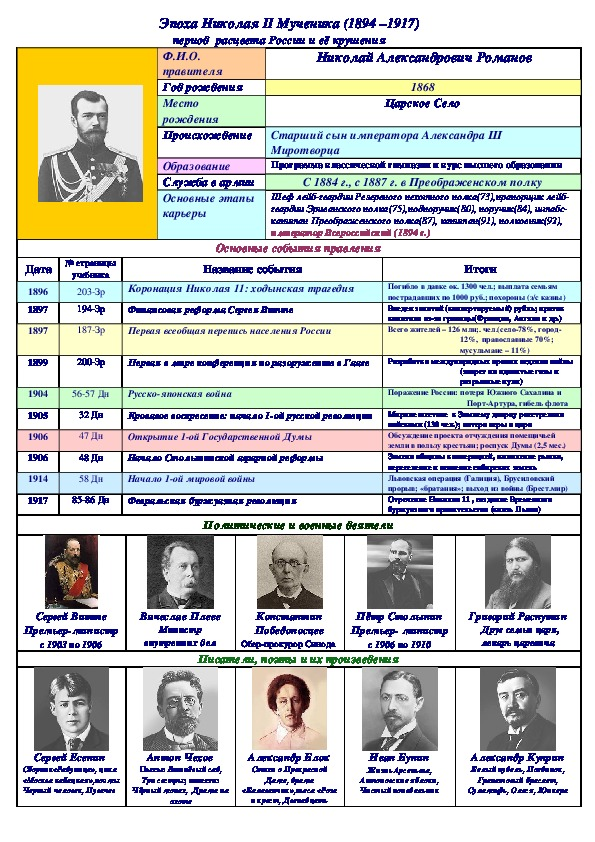 Таблицы по истории России 9 класс