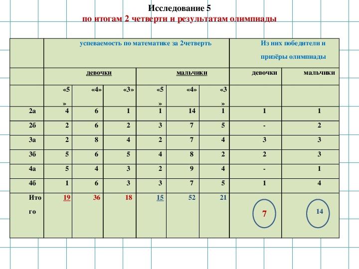 """Социальный проект ученицы 2 класса """"Кто умнее: мальчики или девочки?"""""""