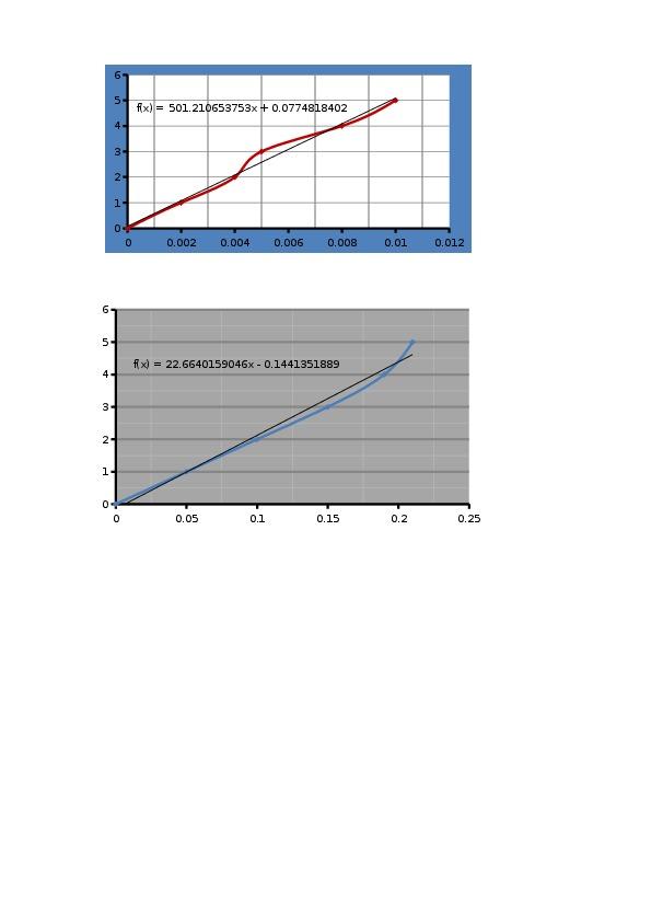 Разработка урока по физике  Силы упругости. Закон Гука