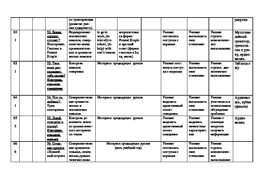 """Календарно-тематическое планирование по английскому языку для 2 класса к УМК В.П.Кузовлева """"English-2""""."""