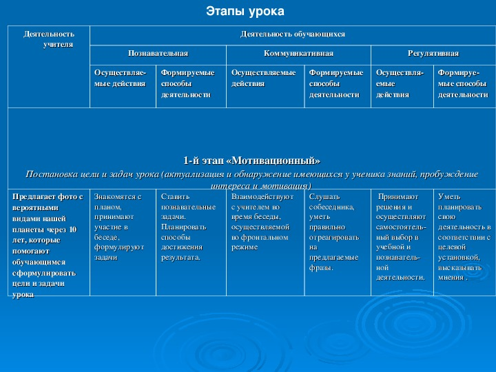 Технологическая карта урока английского языка  (в соответствии с требованиями ФГОС)