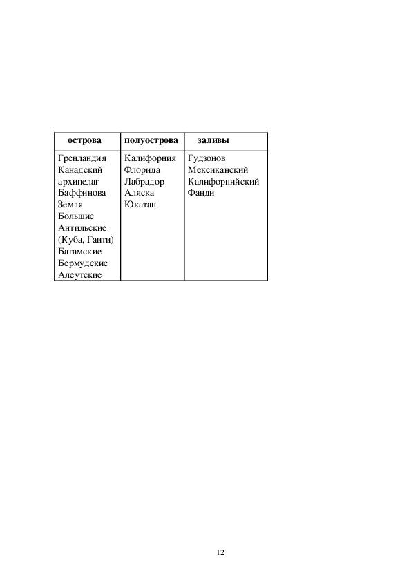 """Технологическая карта """"Географическое положение Северной Америки. История открытия и исследования"""" 7 класс"""