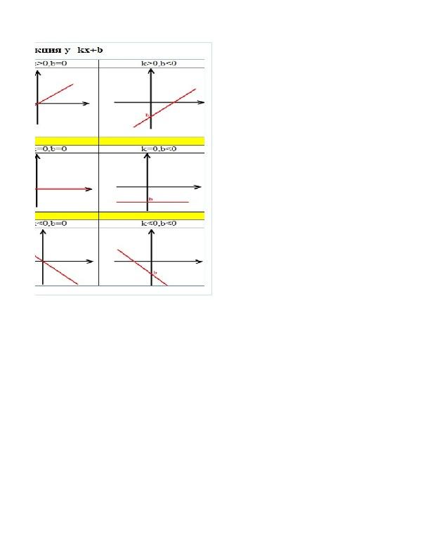 Разработка интегрированного урока точных наук по теме Построение графиков элементарных функций в Excel