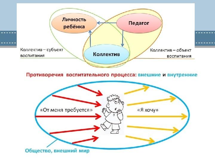 Сотрудничество учителя и детского коллектива в педагогическом процессе