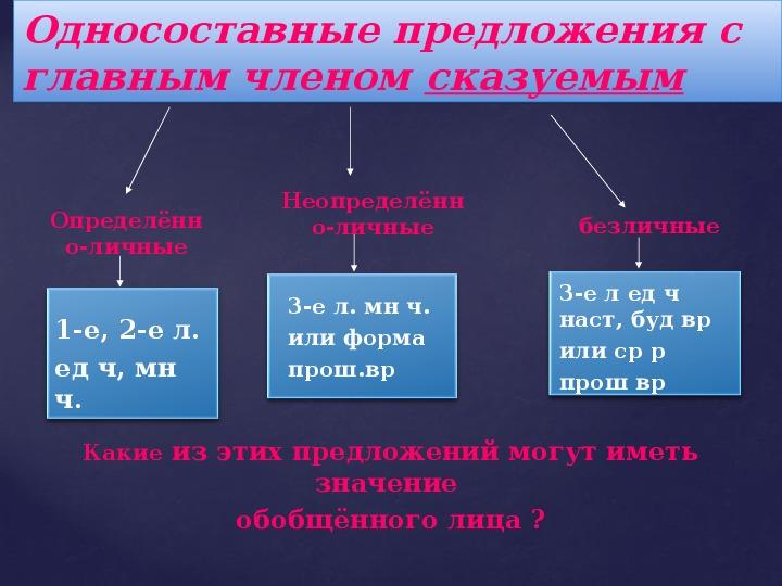 """""""Назывные предложения"""" 8 класс"""